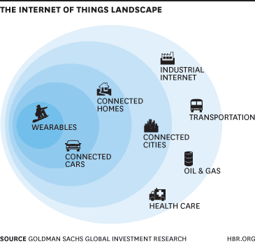 The Sectors Where the Internet of Things Really Matters