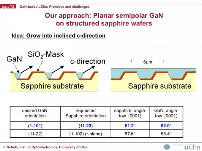 01 Prof. Scholz - Uni Stuttgart Germany -  Epitaxy processes such as MOCVD an epitaxial growth of GaN on patterned sapphire substrates