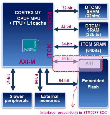 STM32 SoC features
