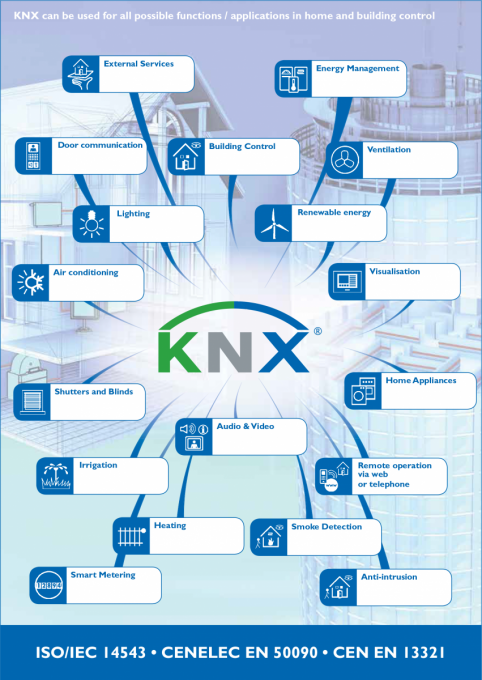 Application Areas Of KNX Technology