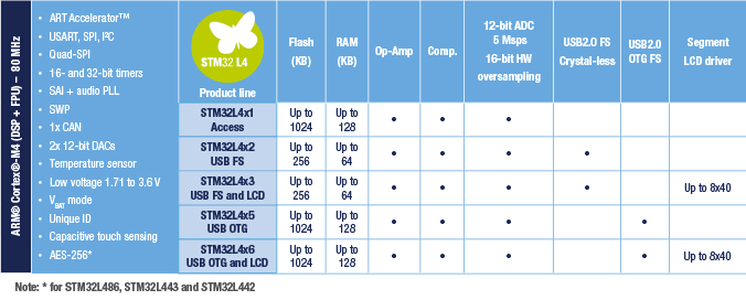 STM32L4 new features