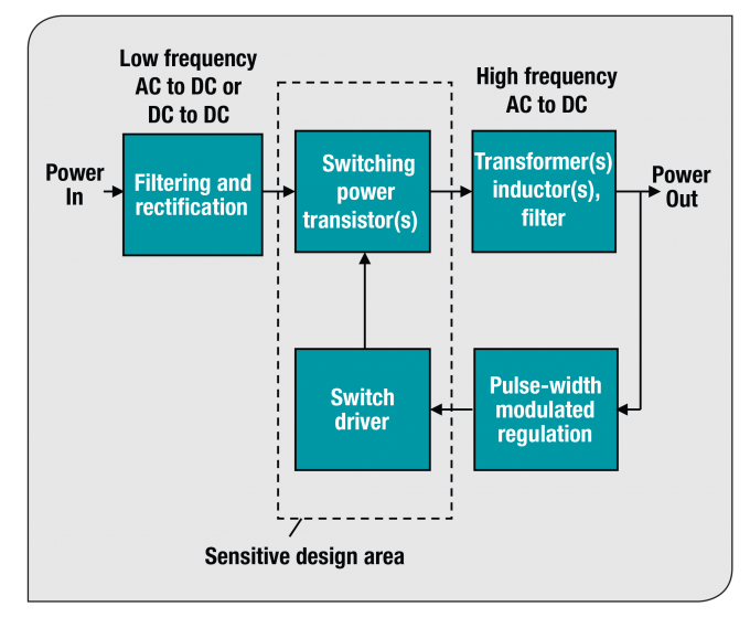 Generic functions of a switched-mode power supply SMPS