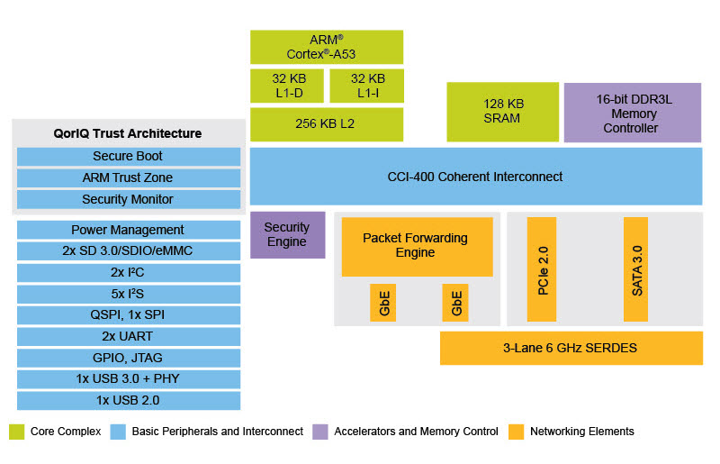 NXP QorIQ LS1012A Block Diagram