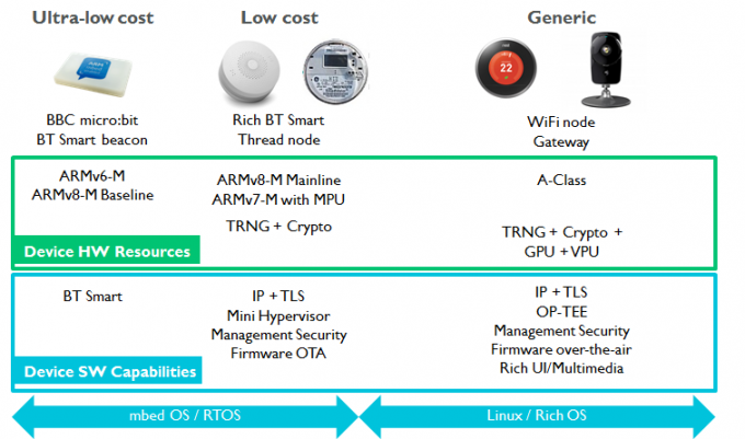 Devices can be highly varied across architecture, software and security capabilities