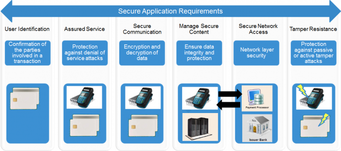 Requirements for secure digital payment