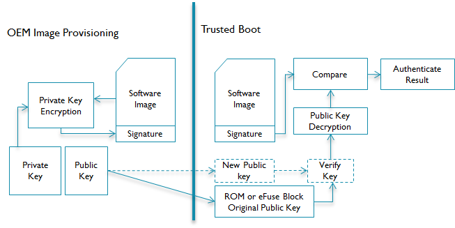 Software provisioning require a trusted process of authentication