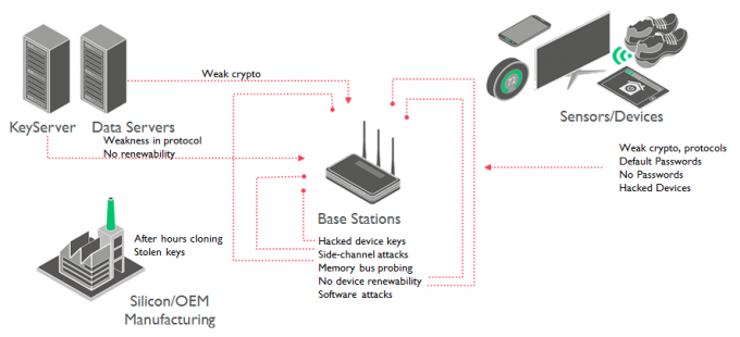 Internet of Things is vulnerable to attack