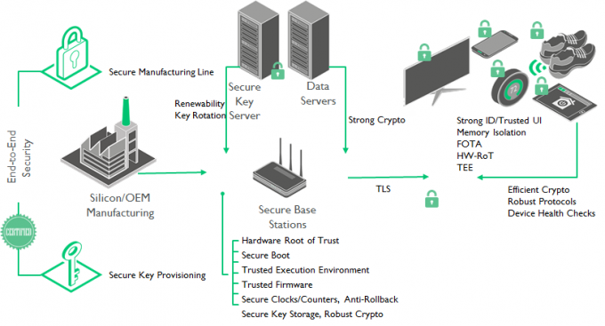 security in the cloud opens new business models