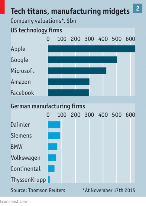 Data companies vs. manufacturers