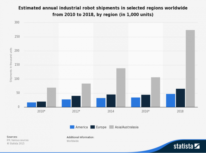 industrial robot shipments