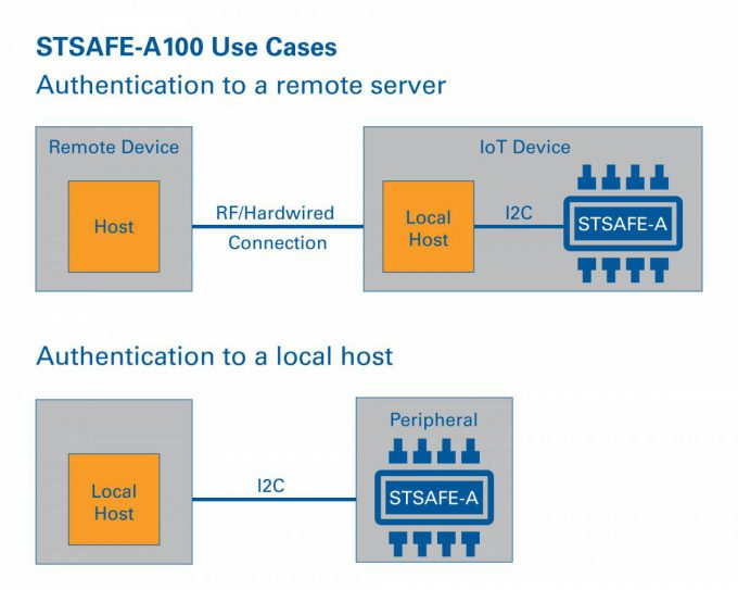 STSAFE-A Local vs. Remote Host