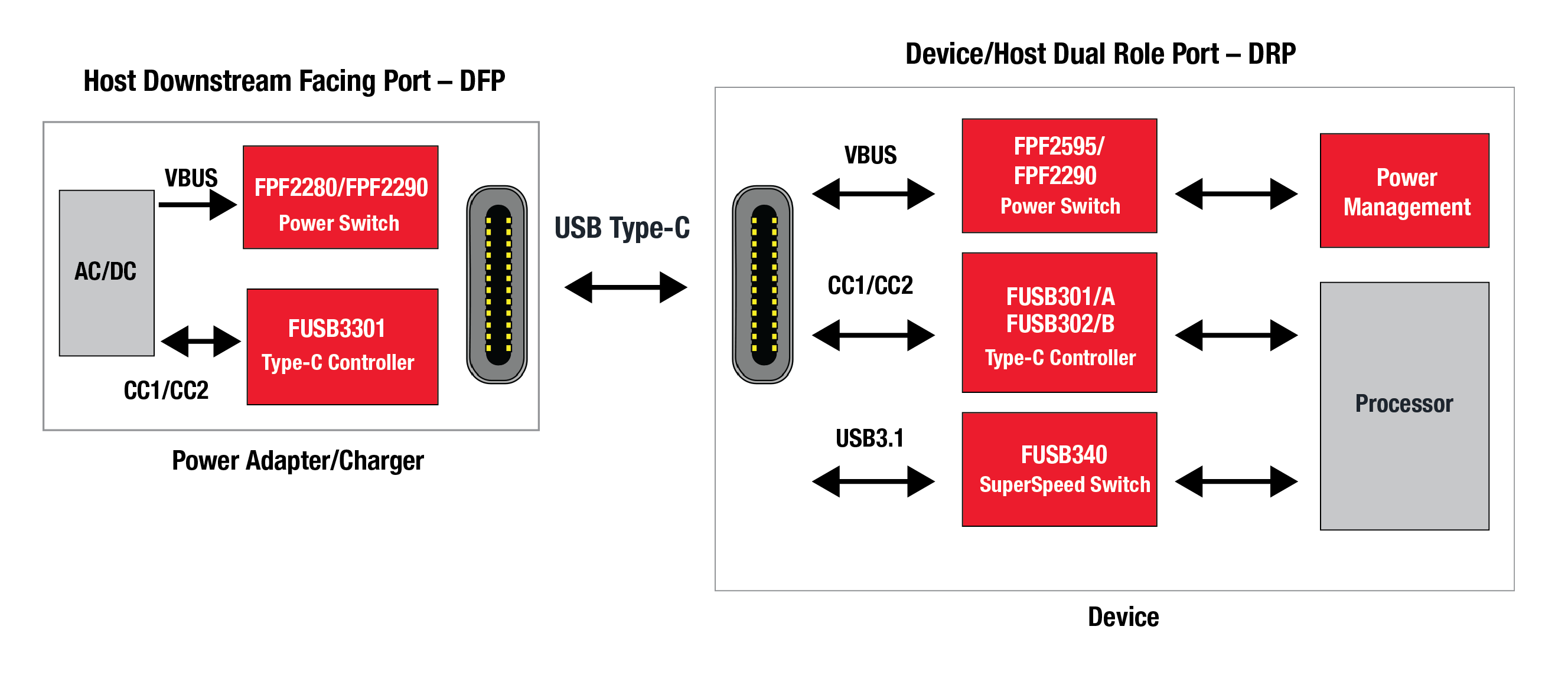 Fairchild offers a full range of USB Type-C components (image: Fairchild)