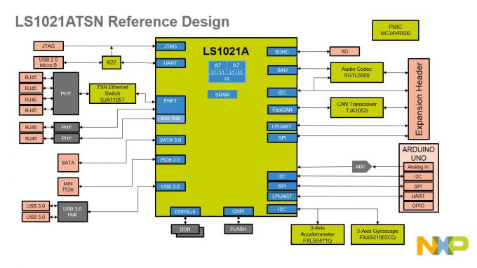 tsn-reference-design-block-diagram