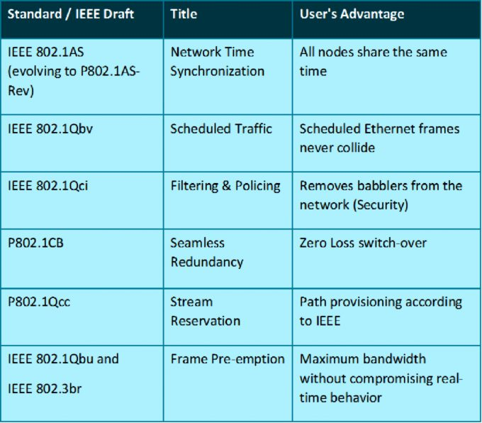 IEEE Time Sensitive Networking Standards