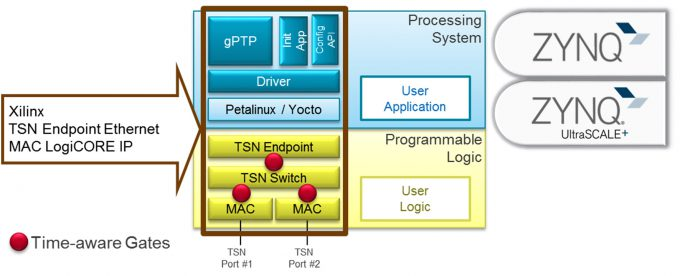 Xilinx Time Sensitive Networking implementation within a Zynq