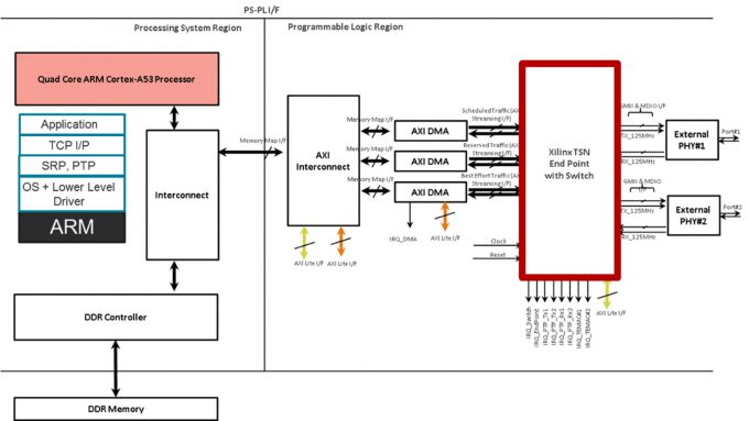 Xilinx Time Sensitive Networking Detailed Architectural Implementation