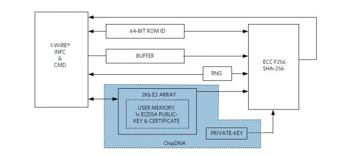 Block diagram of DS28E38 DeepCover secure ECDSA authenticator