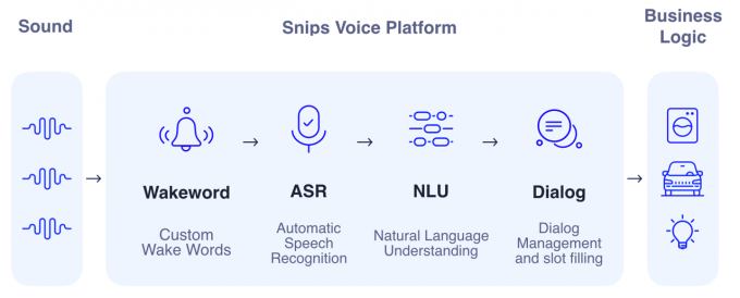 Snips artificial intelligence voice platform