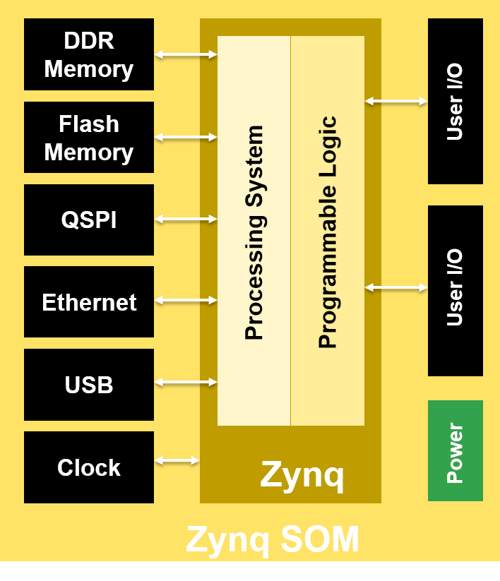 System on moduel layout